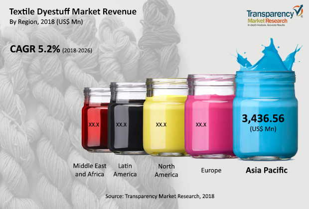 Textile Dyestuff Market to Expand as Green Manufacturing Standards Take the Lead